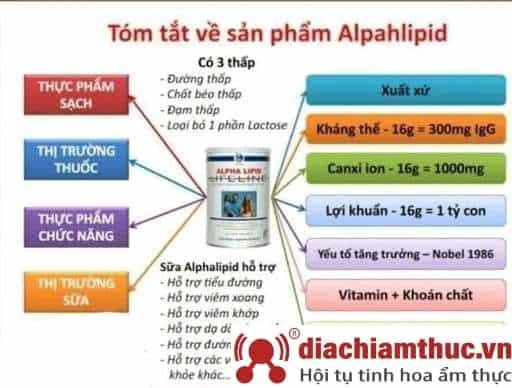 Công dụng của Alpha Lipid Lifeline